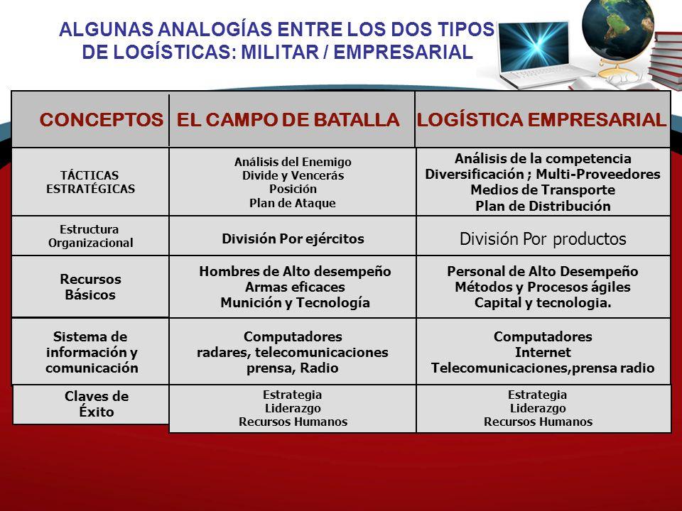 CONCEPTOS EL CAMPO DE BATALLA LOGÍSTICA EMPRESARIAL