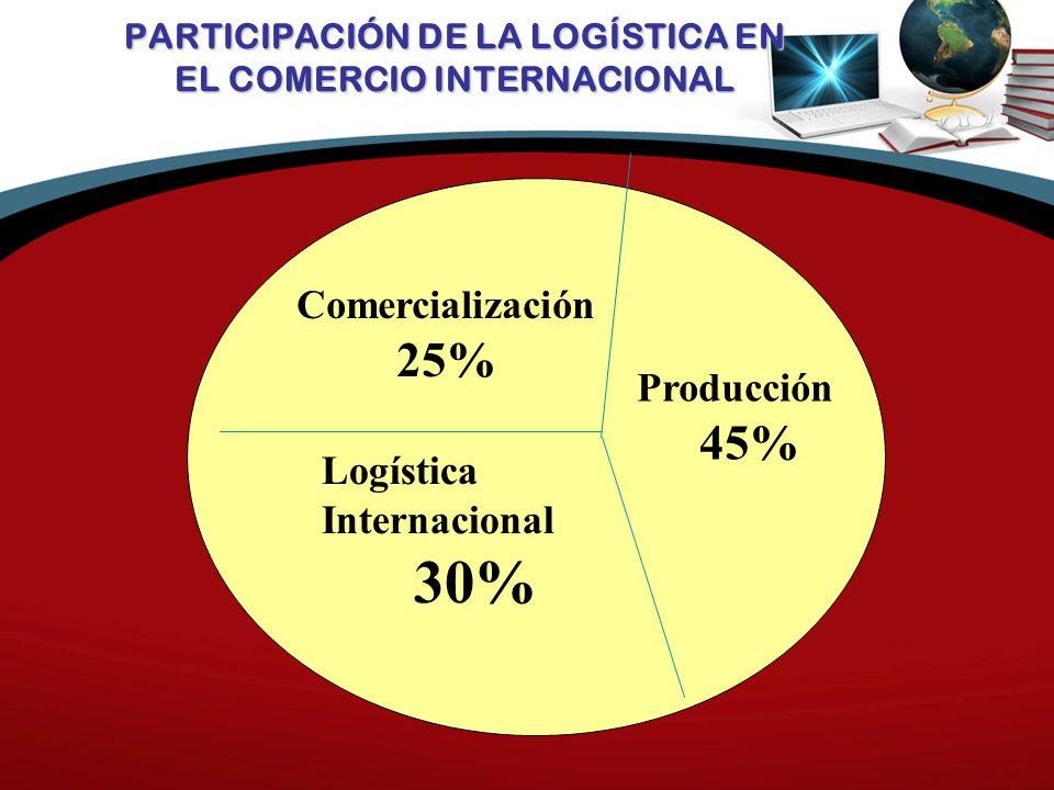 PARTICIPACIÓN DE LA LOGÍSTICA EN EL COMERCIO INTERNACIONAL