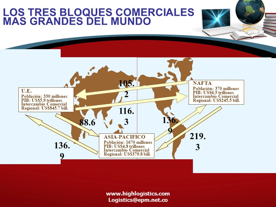 LOS TRES BLOQUES COMERCIALES MAS GRANDES DEL MUNDO