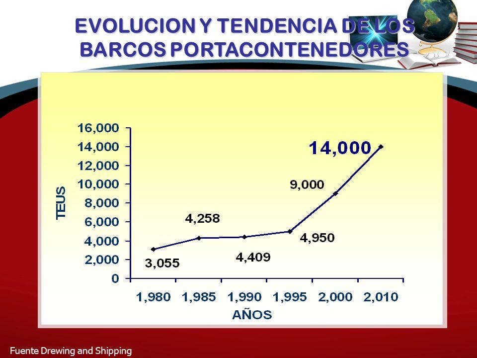 EVOLUCION Y TENDENCIA DE LOS BARCOS PORTACONTENEDORES
