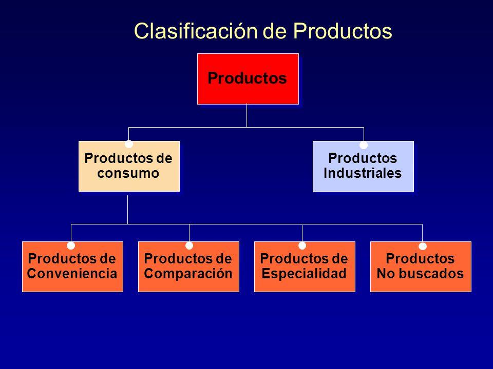Clasificación de Productos