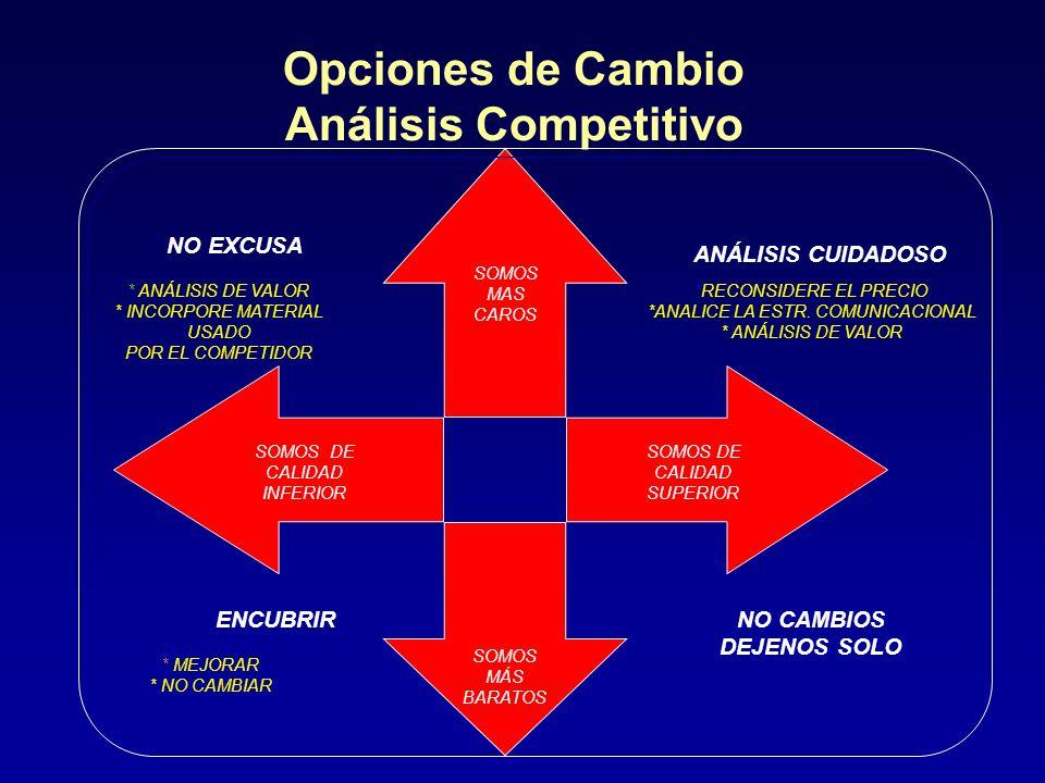 Opciones de Cambio Análisis Competitivo