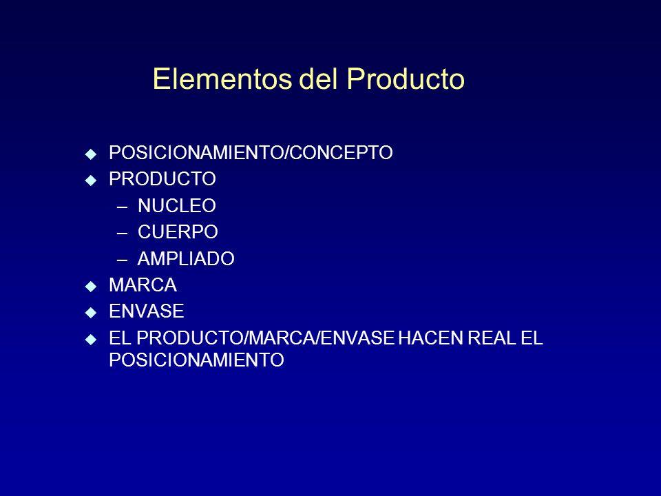 Elementos del Producto