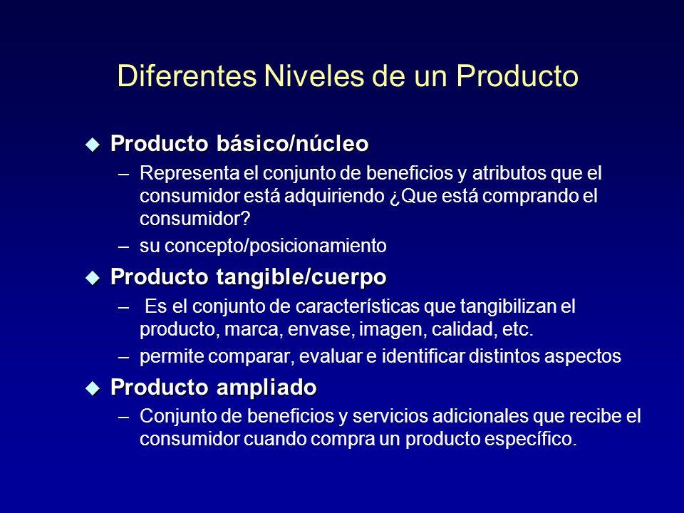 Diferentes Niveles de un Producto