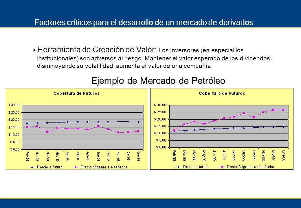 Ejemplo de Mercado de Petróleo