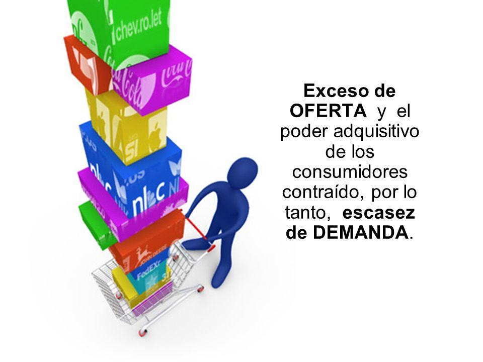 Exceso de OFERTA y el poder adquisitivo de los consumidores contraído, por lo tanto, escasez de DEMANDA.