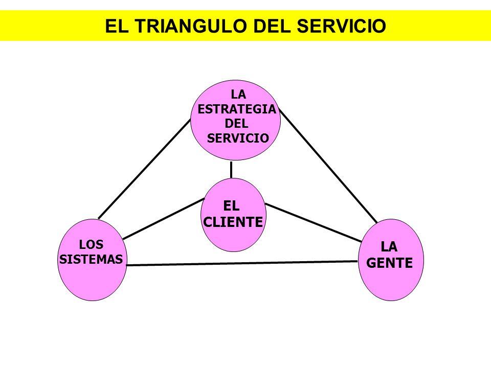 EL TRIANGULO DEL SERVICIO