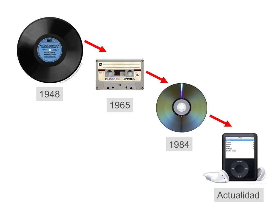 1948 1965 1984 Actualidad