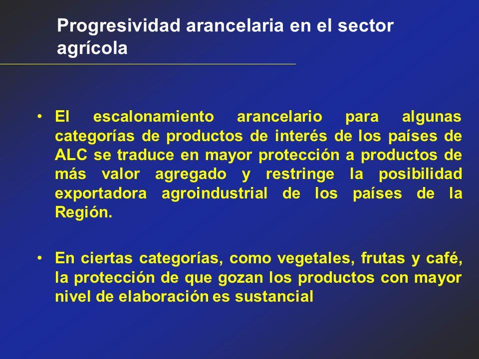 Progresividad arancelaria en el sector agrícola