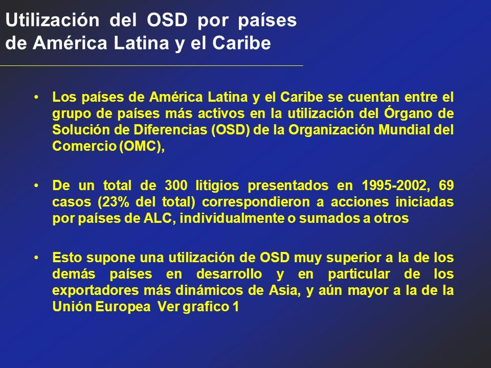 Utilización del OSD por países de América Latina y el Caribe