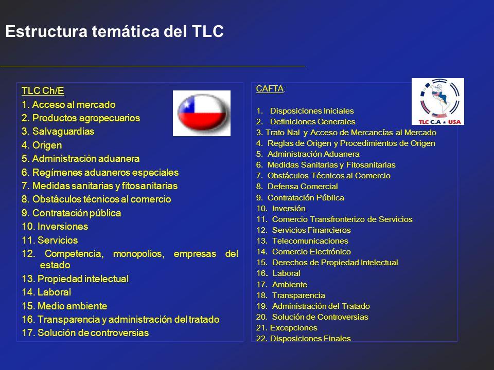 Estructura temática del TLC