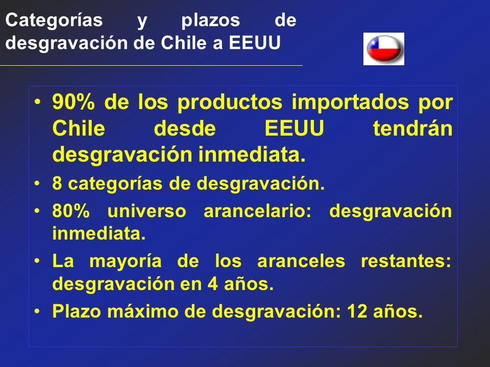 Categorías y plazos de desgravación de Chile a EEUU