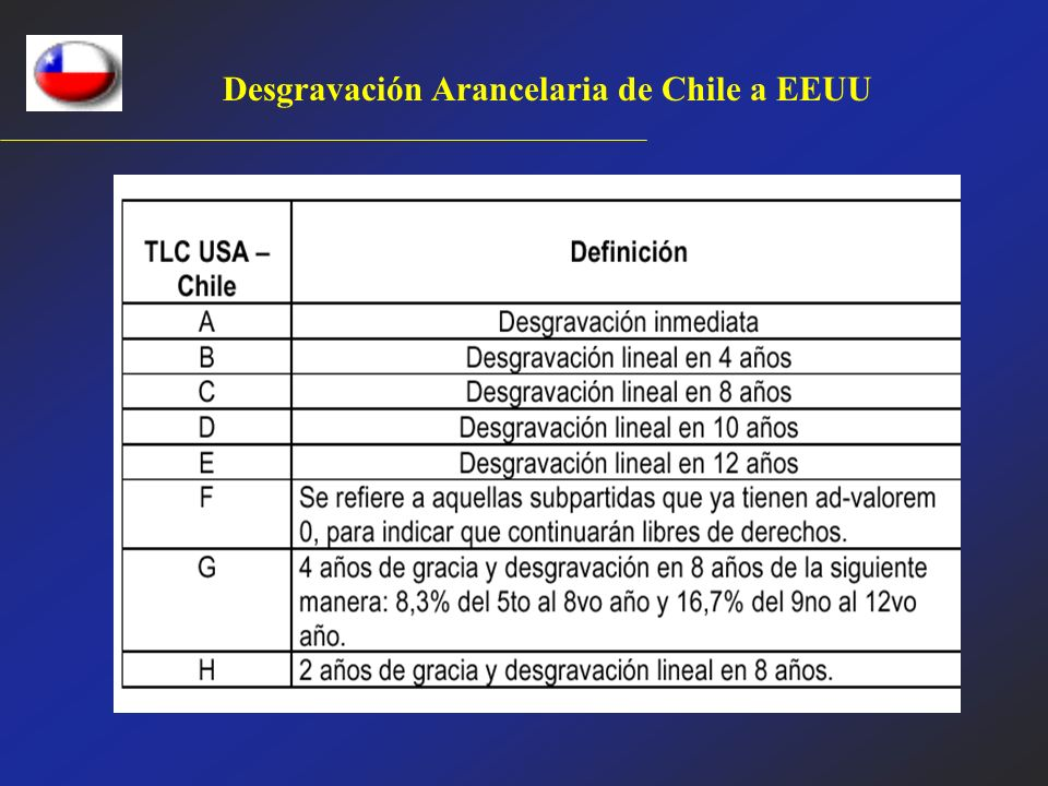 Desgravación Arancelaria de Chile a EEUU