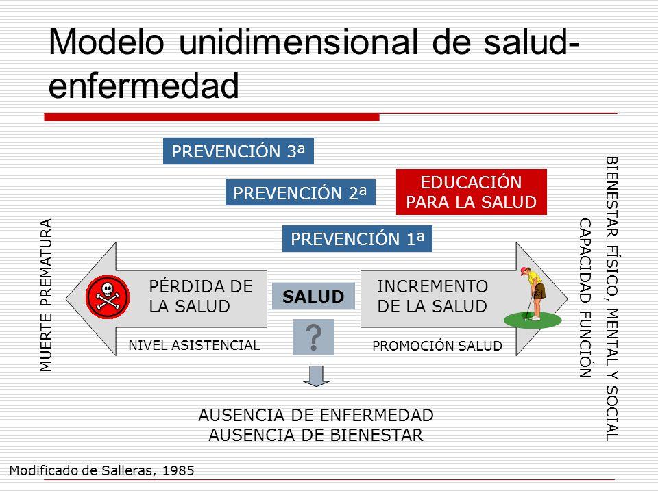 Modelo unidimensional de salud-enfermedad