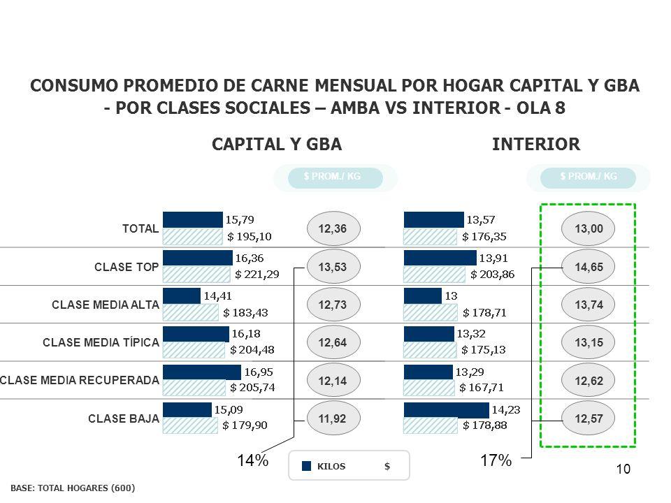 CONSUMO PROMEDIO DE CARNE MENSUAL POR HOGAR CAPITAL Y GBA