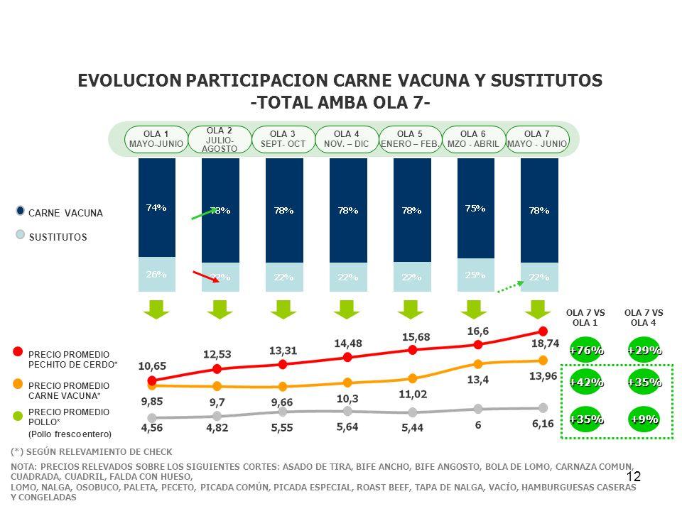 EVOLUCION PARTICIPACION CARNE VACUNA Y SUSTITUTOS