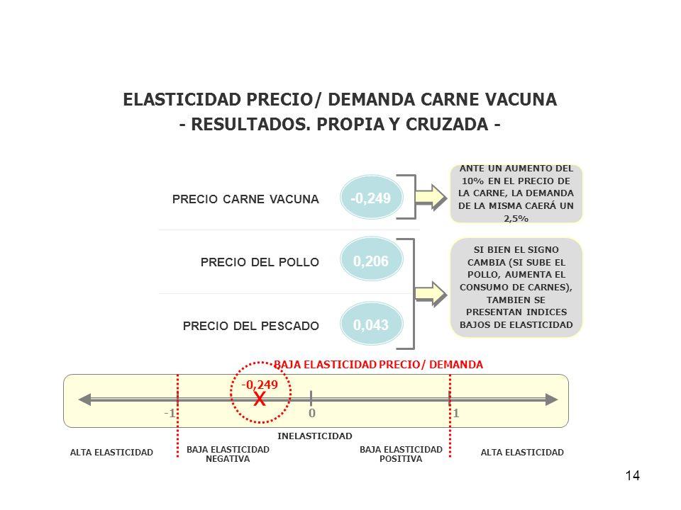 x ELASTICIDAD PRECIO/ DEMANDA CARNE VACUNA
