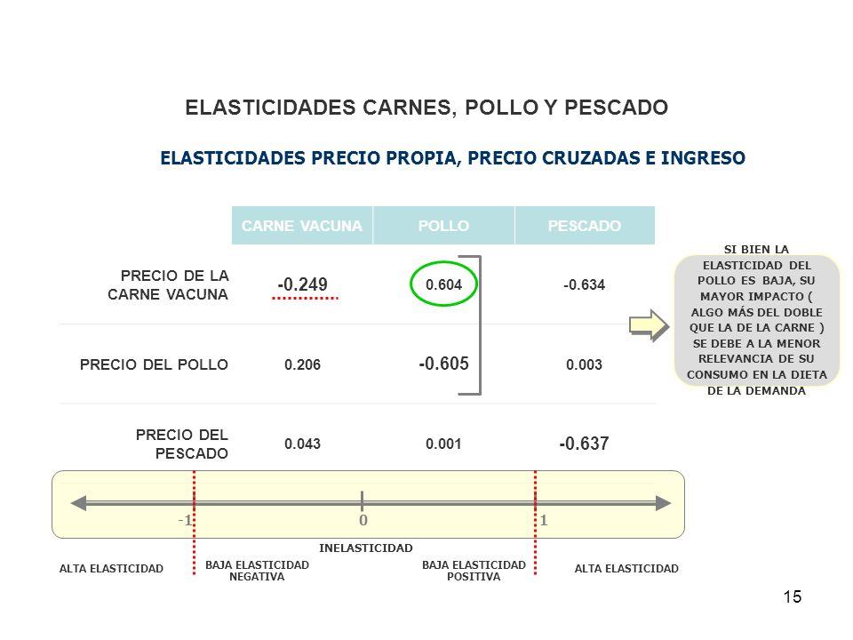 ELASTICIDADES CARNES, POLLO Y PESCADO
