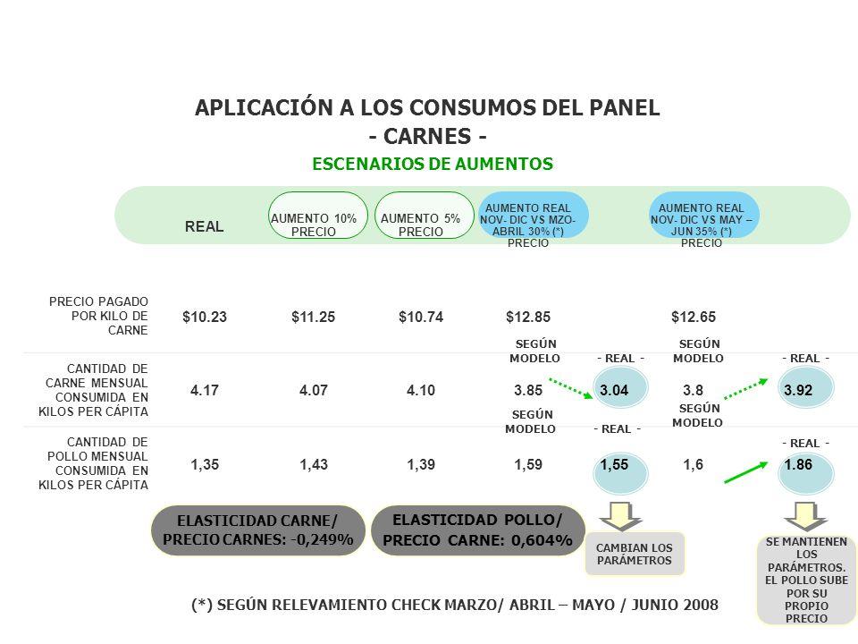 APLICACIÓN A LOS CONSUMOS DEL PANEL - CARNES -