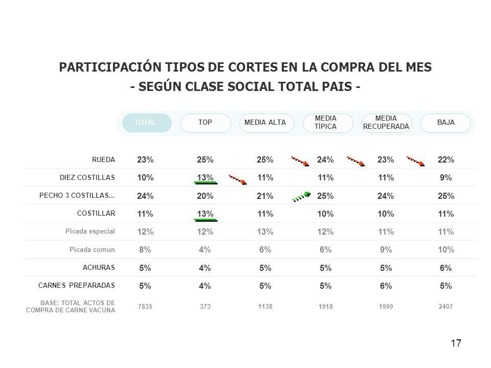 PARTICIPACIÓN TIPOS DE CORTES EN LA COMPRA DEL MES