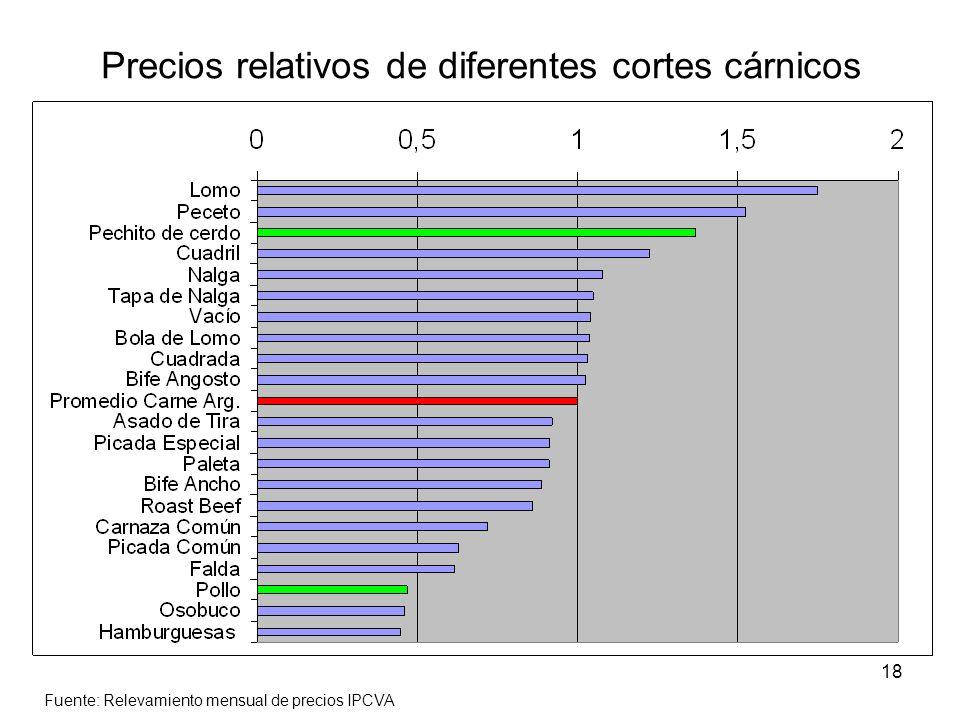 Precios relativos de diferentes cortes cárnicos