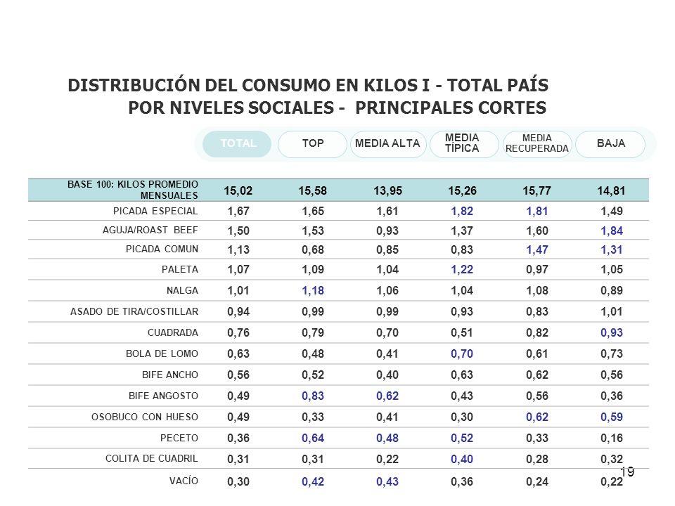 DISTRIBUCIÓN DEL CONSUMO EN KILOS I - TOTAL PAÍS