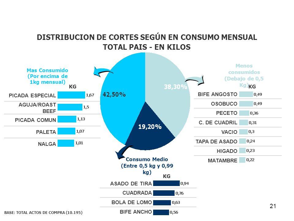 DISTRIBUCION DE CORTES SEGÚN EN CONSUMO MENSUAL TOTAL PAIS - EN KILOS