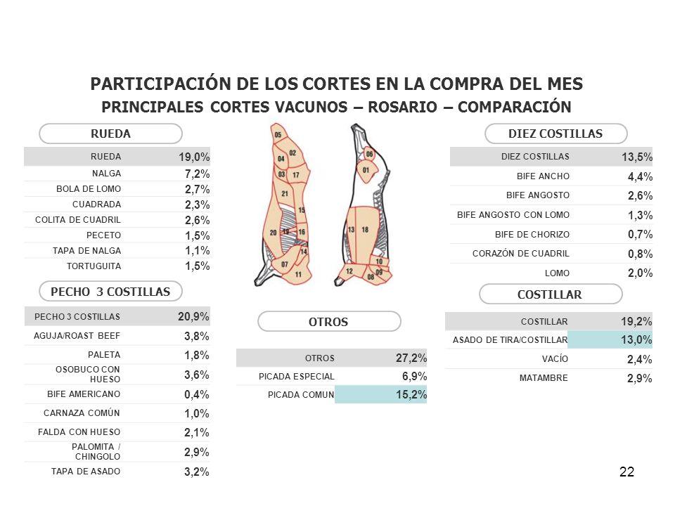 PARTICIPACIÓN DE LOS CORTES EN LA COMPRA DEL MES