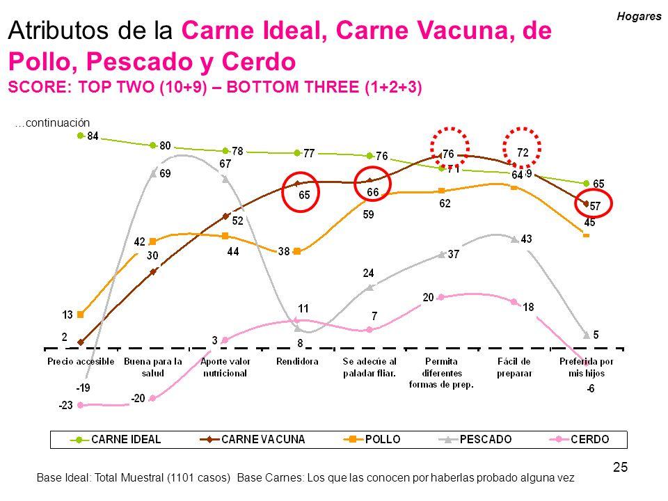 Atributos de la Carne Ideal, Carne Vacuna, de Pollo, Pescado y Cerdo
