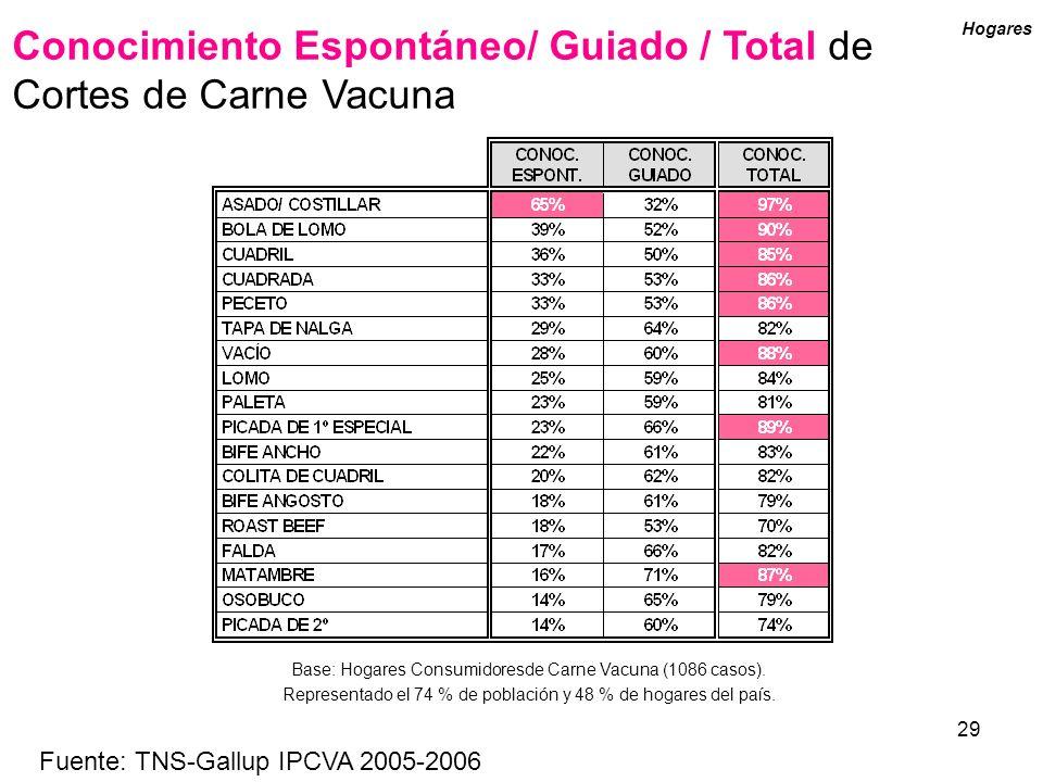 Conocimiento Espontáneo/ Guiado / Total de Cortes de Carne Vacuna