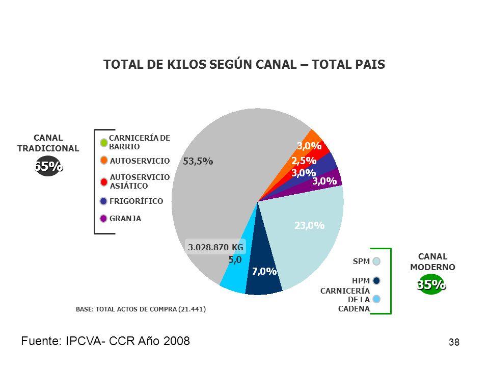 TOTAL DE KILOS SEGÚN CANAL – TOTAL PAIS