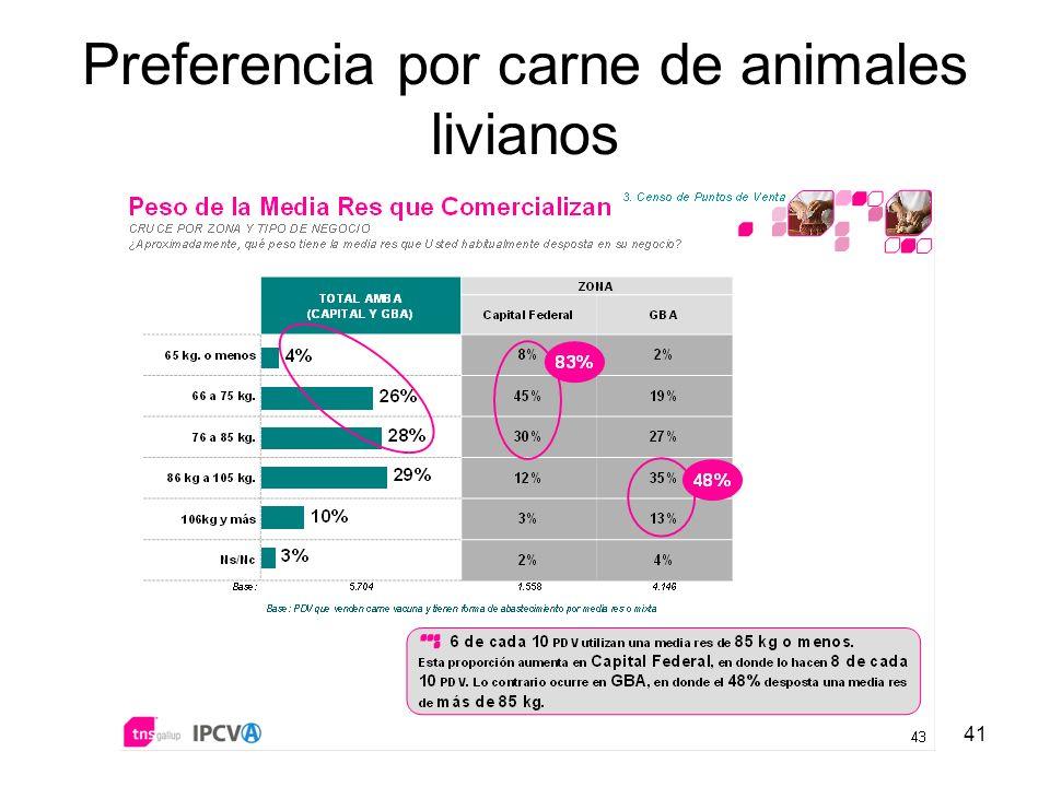 Preferencia por carne de animales livianos