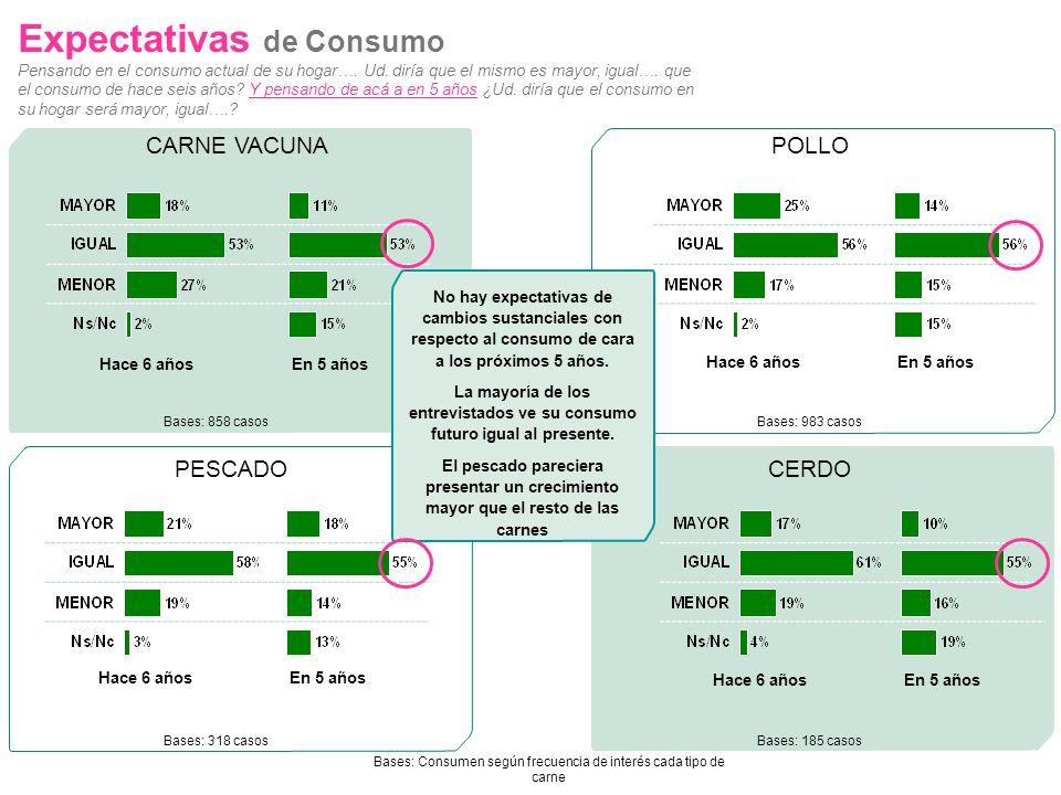 Bases: Consumen según frecuencia de interés cada tipo de carne