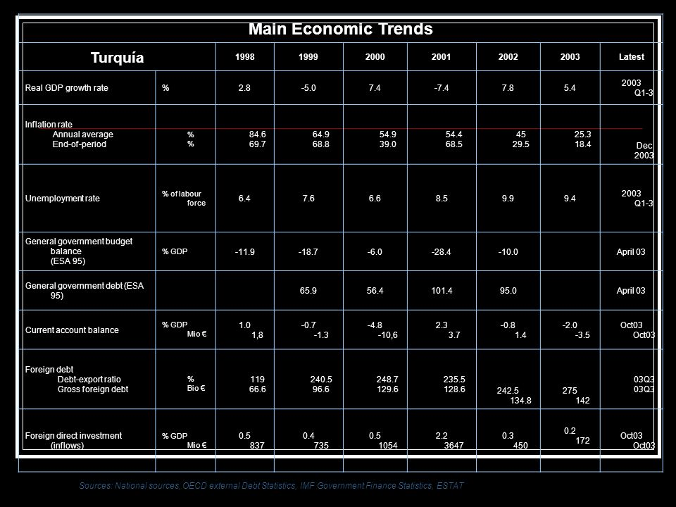 Main Economic Trends Turquía 1998 1999 2000 2001 2002 2003 Latest