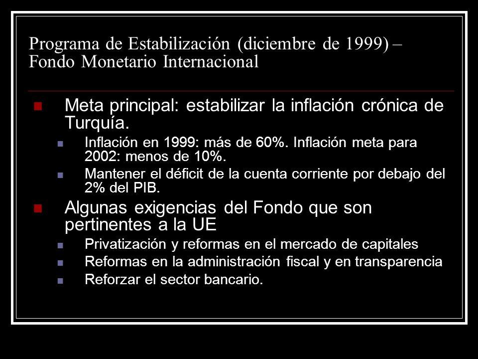 Programa de Estabilización (diciembre de 1999) – Fondo Monetario Internacional