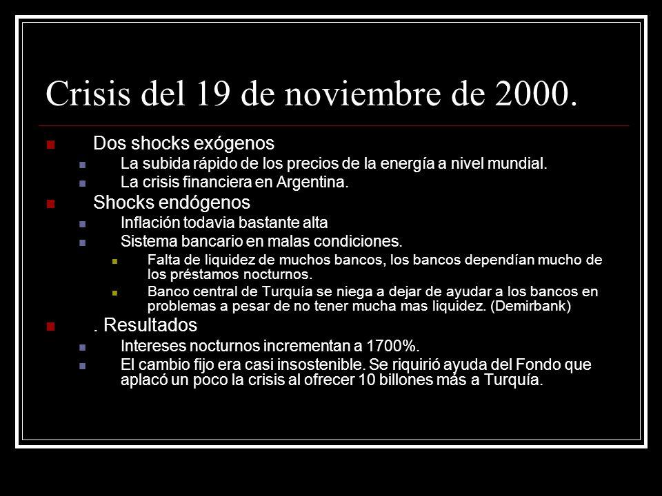 Crisis del 19 de noviembre de 2000.