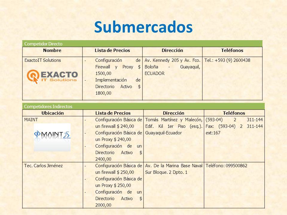 Submercados Competidor Directo Nombre Lista de Precios Dirección