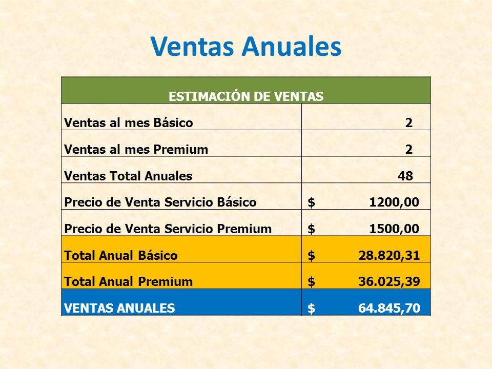 Ventas Anuales ESTIMACIÓN DE VENTAS Ventas al mes Básico 2