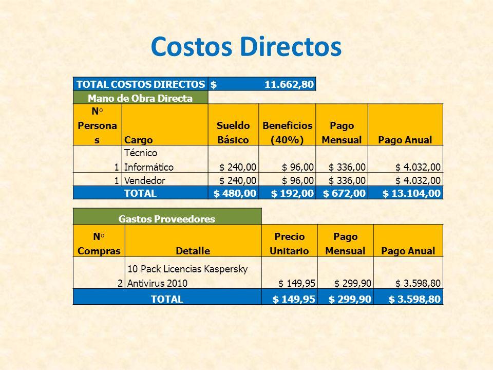 Costos Directos TOTAL COSTOS DIRECTOS $ 11.662,80 Mano de Obra Directa