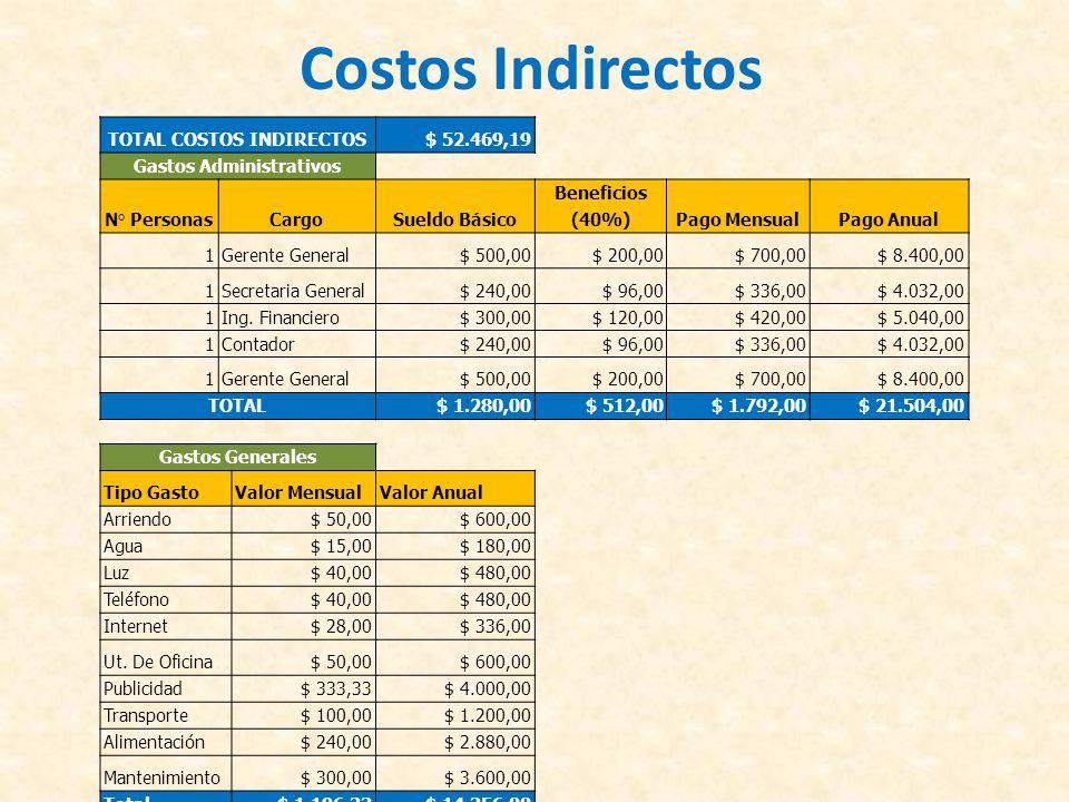 TOTAL COSTOS INDIRECTOS Gastos Administrativos
