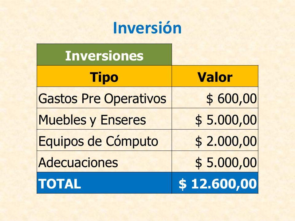 Inversión Inversiones Tipo Valor Gastos Pre Operativos $ 600,00