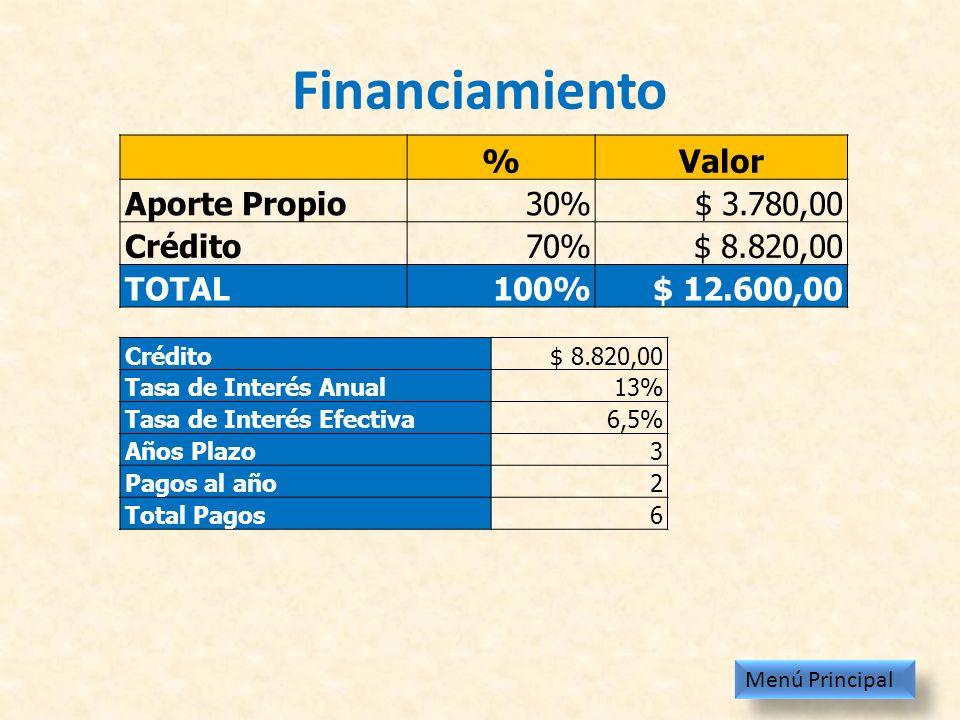 Financiamiento % Valor Aporte Propio 30% $ 3.780,00 Crédito 70%