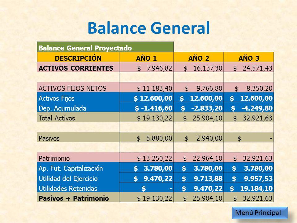 Balance General Menú Principal Balance General Proyectado DESCRIPCIÓN