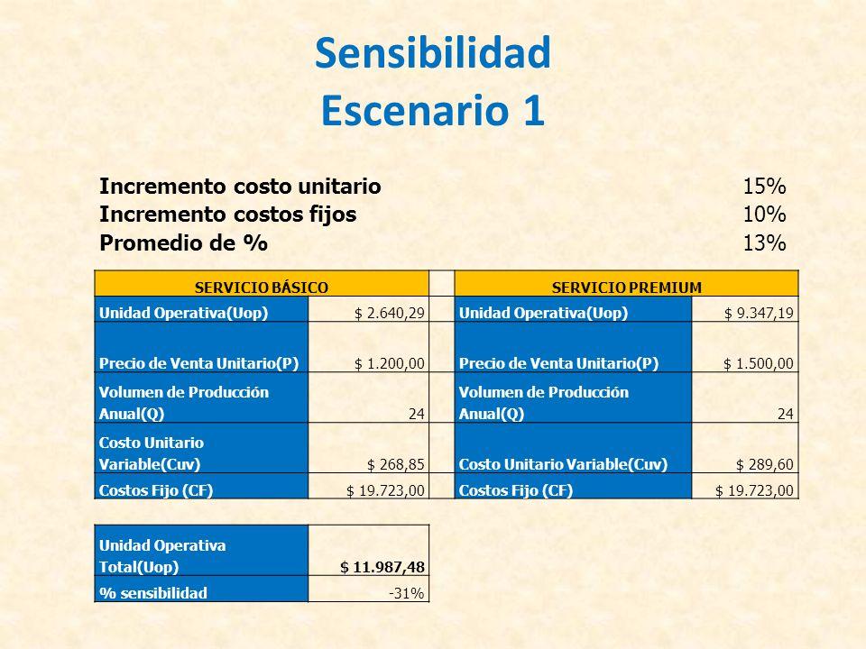 Sensibilidad Escenario 1