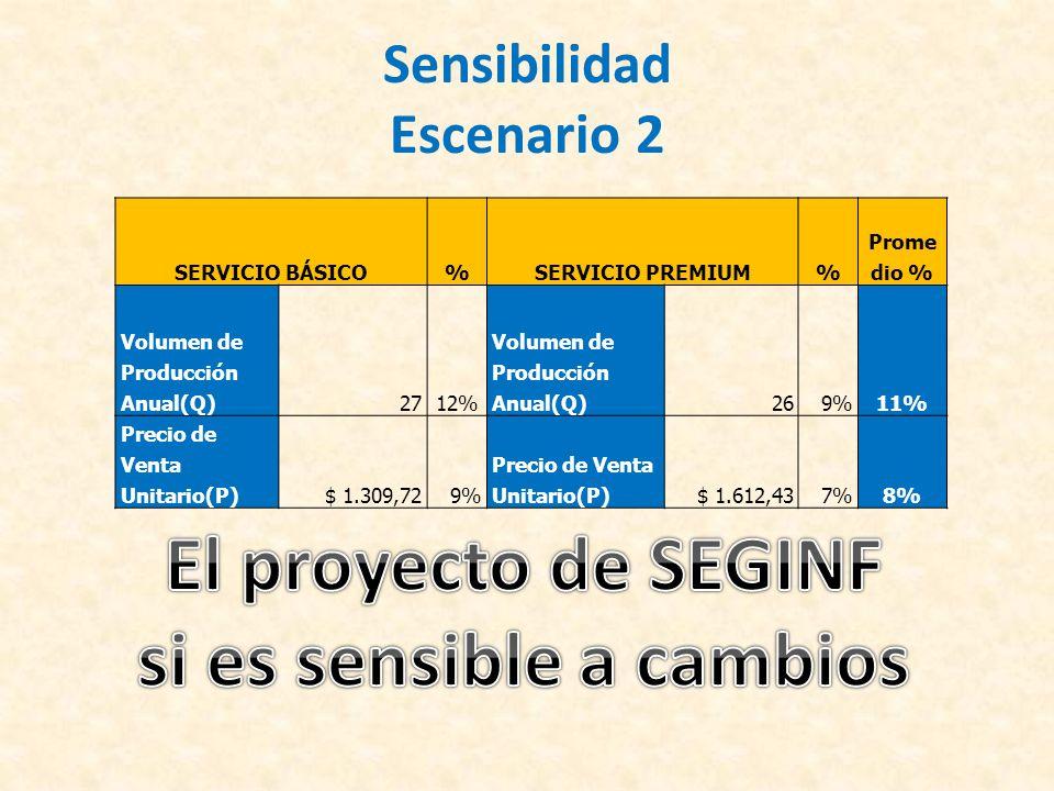 Sensibilidad Escenario 2