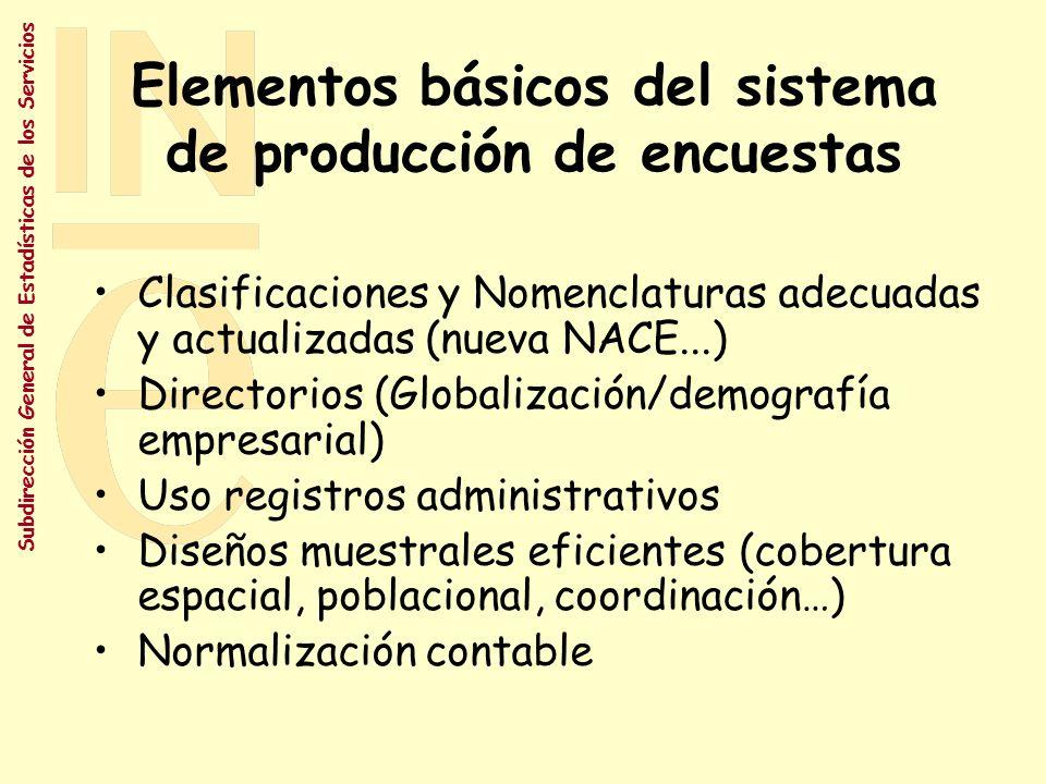 Elementos básicos del sistema de producción de encuestas