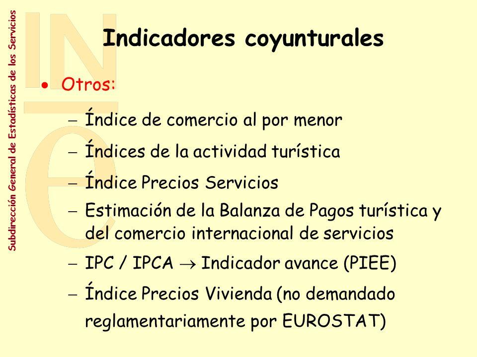 Indicadores coyunturales