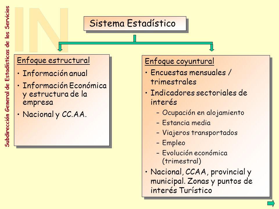 Sistema Estadístico Enfoque estructural Enfoque coyuntural