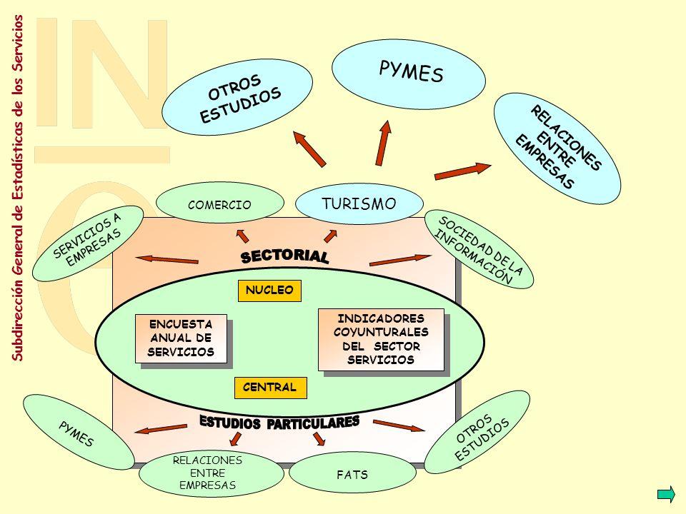 PYMES OTROS ESTUDIOS TURISMO SECTORIAL RELACIONES ENTRE EMPRESAS