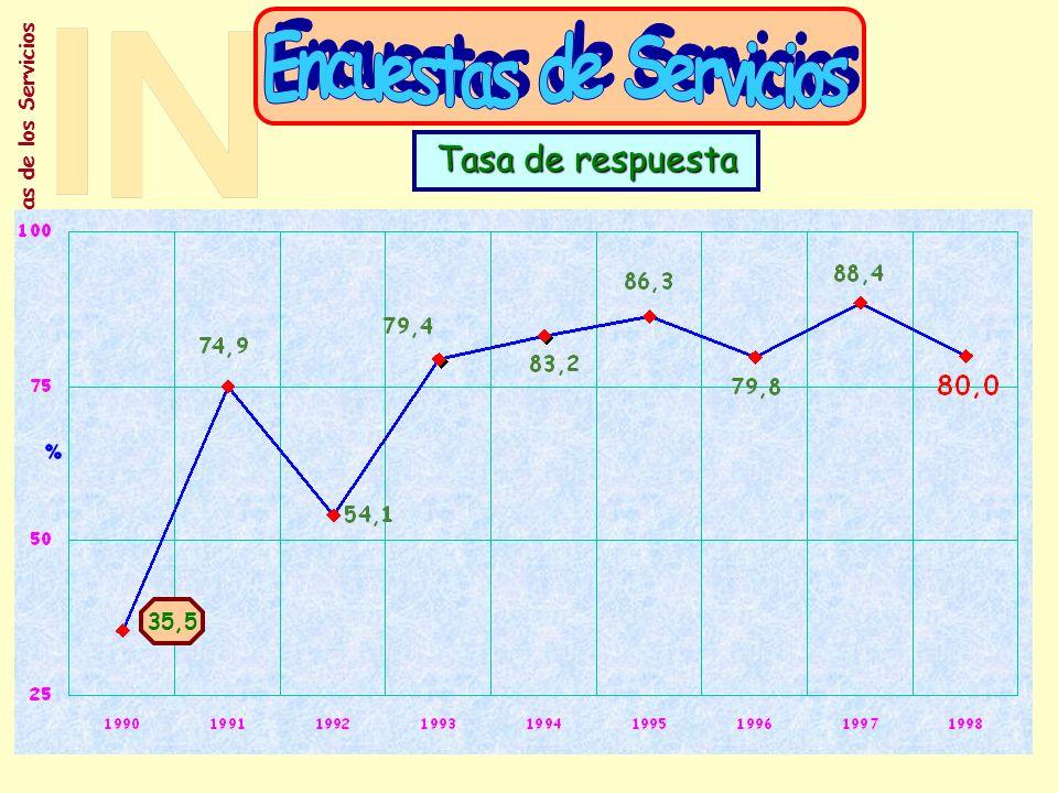 Encuestas de Servicios